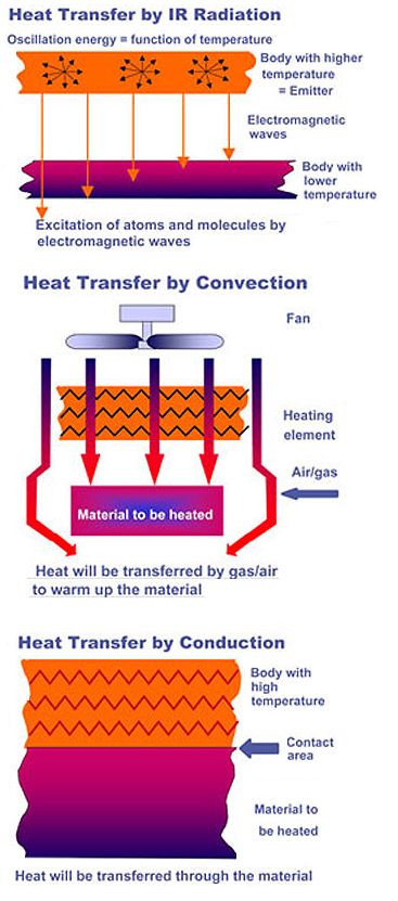 Heating Methods